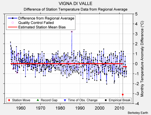 VIGNA DI VALLE difference from regional expectation