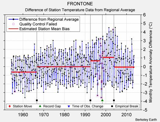 FRONTONE difference from regional expectation