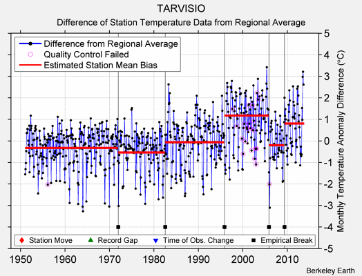 TARVISIO difference from regional expectation