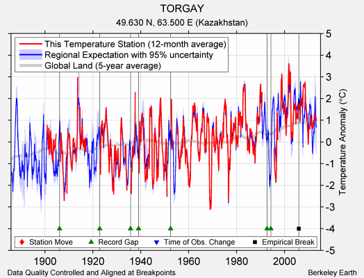 TORGAY comparison to regional expectation