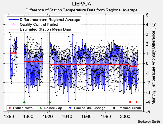 LIEPAJA difference from regional expectation