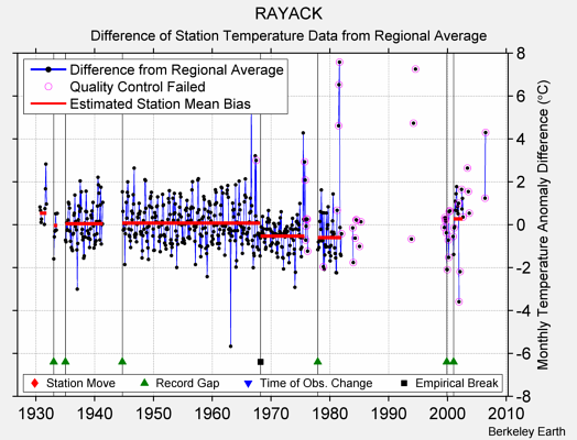 RAYACK difference from regional expectation