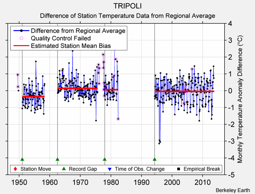 TRIPOLI difference from regional expectation