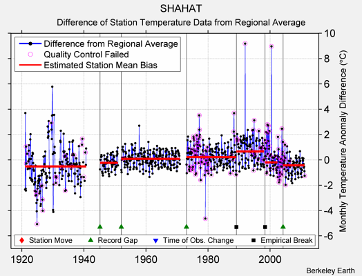 SHAHAT difference from regional expectation