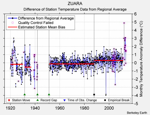 ZUARA difference from regional expectation
