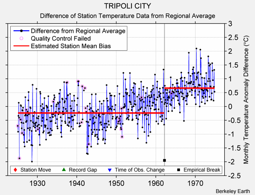 TRIPOLI CITY difference from regional expectation