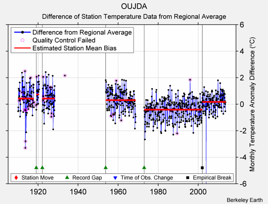 OUJDA difference from regional expectation