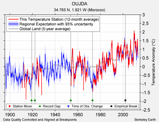 OUJDA comparison to regional expectation
