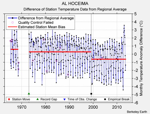 AL HOCEIMA difference from regional expectation