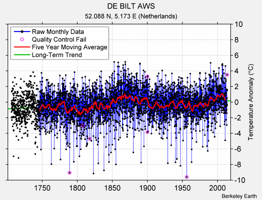 DE BILT AWS Raw Mean Temperature