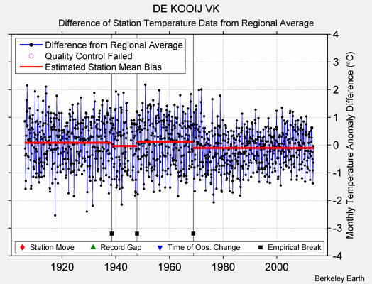 DE KOOIJ VK difference from regional expectation