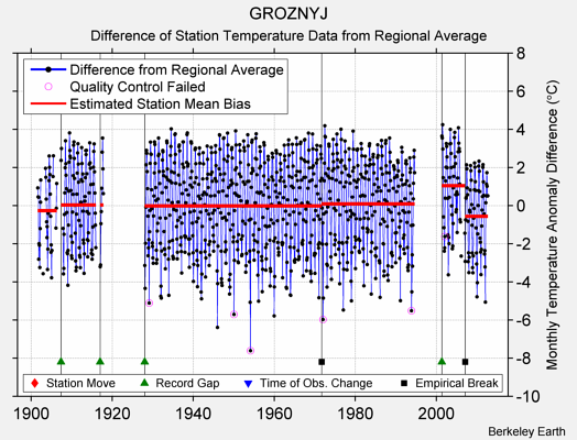 GROZNYJ difference from regional expectation