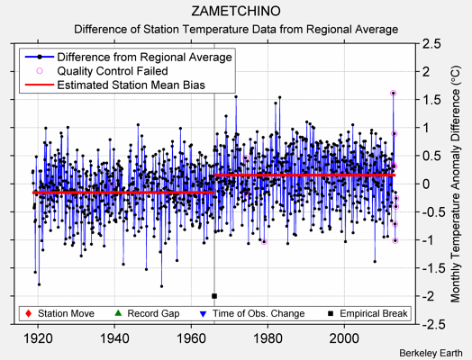 ZAMETCHINO difference from regional expectation