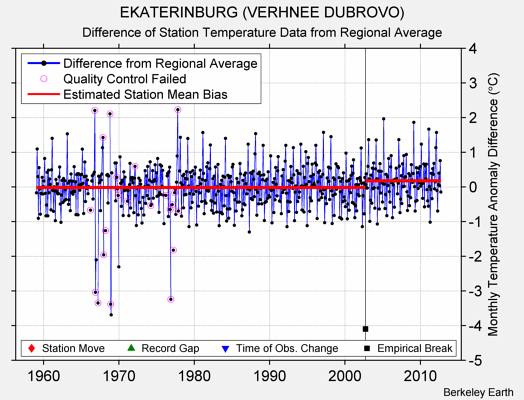 EKATERINBURG (VERHNEE DUBROVO) difference from regional expectation