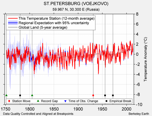 ST.PETERSBURG (VOEJKOVO) comparison to regional expectation