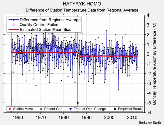 HATYRYK-HOMO difference from regional expectation