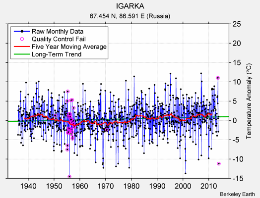IGARKA Raw Mean Temperature