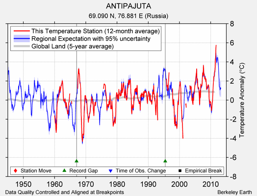 ANTIPAJUTA comparison to regional expectation