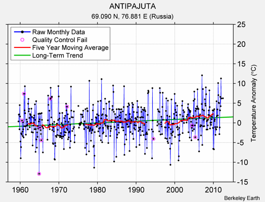 ANTIPAJUTA Raw Mean Temperature