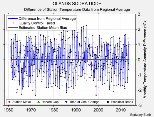 OLANDS SODRA UDDE difference from regional expectation