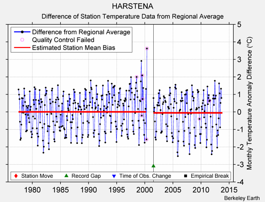 HARSTENA difference from regional expectation