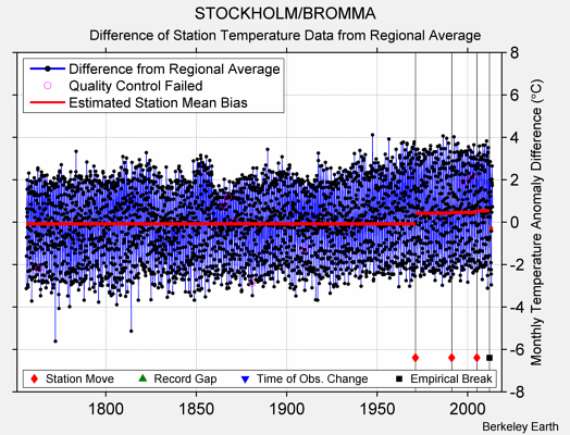 STOCKHOLM/BROMMA difference from regional expectation