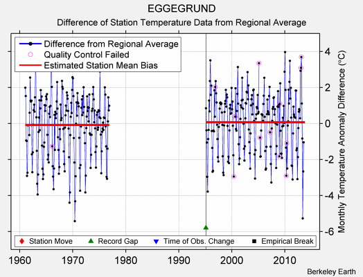 EGGEGRUND difference from regional expectation