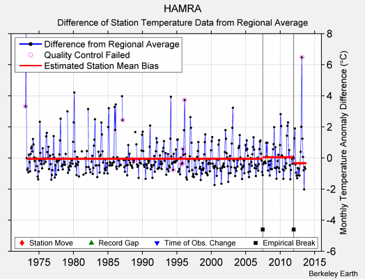 HAMRA difference from regional expectation