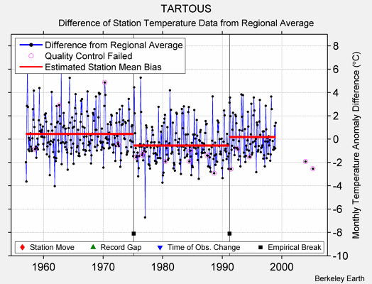 TARTOUS difference from regional expectation