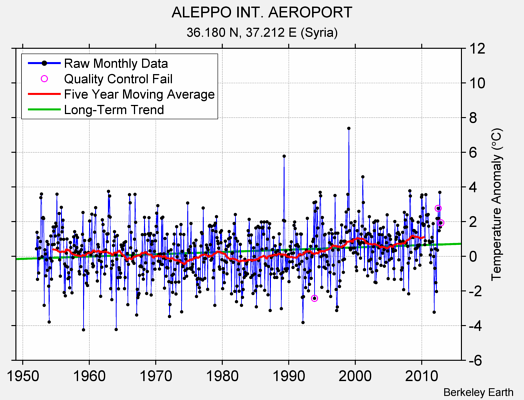 ALEPPO INT. AEROPORT Raw Mean Temperature