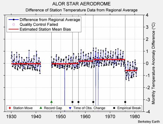ALOR STAR AERODROME difference from regional expectation