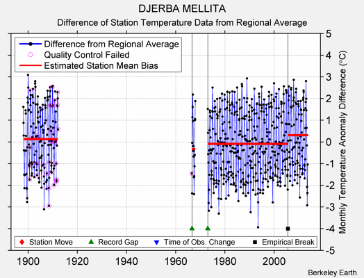 DJERBA MELLITA difference from regional expectation