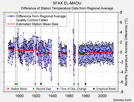 SFAX EL-MAOU difference from regional expectation