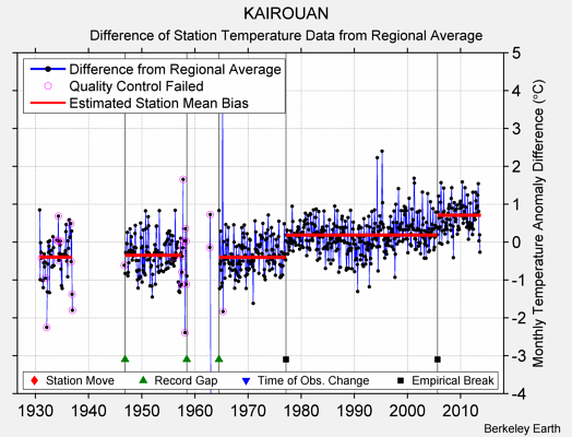 KAIROUAN difference from regional expectation
