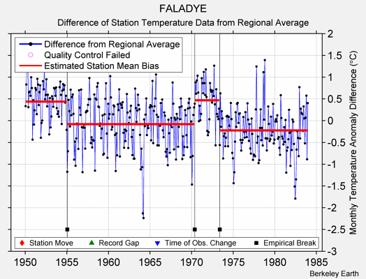 FALADYE difference from regional expectation