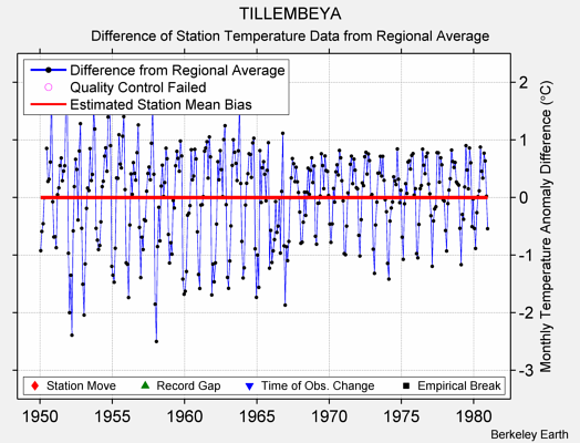 TILLEMBEYA difference from regional expectation