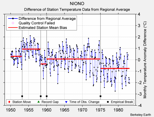 NIONO difference from regional expectation