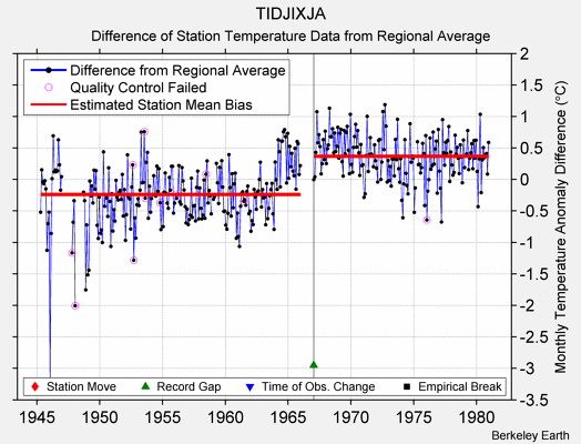 TIDJIXJA difference from regional expectation