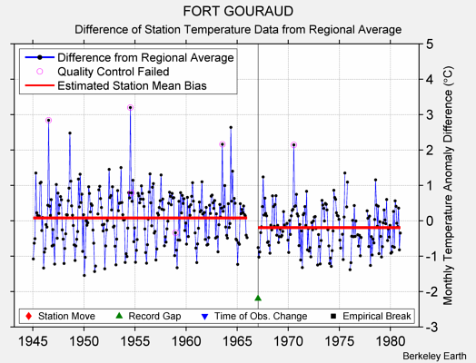 FORT GOURAUD difference from regional expectation