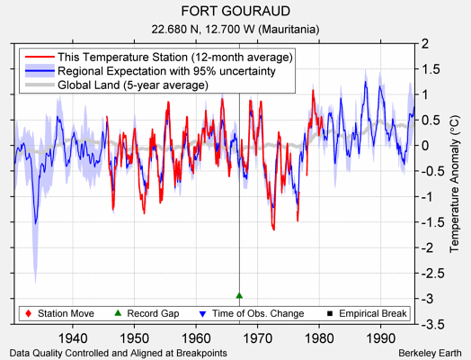 FORT GOURAUD comparison to regional expectation