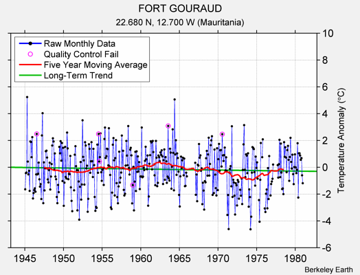 FORT GOURAUD Raw Mean Temperature