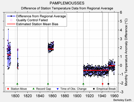 PAMPLEMOUSSES difference from regional expectation