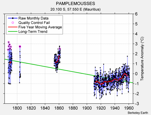 PAMPLEMOUSSES Raw Mean Temperature