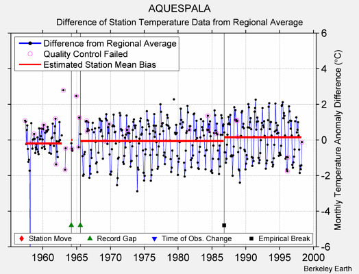 AQUESPALA difference from regional expectation
