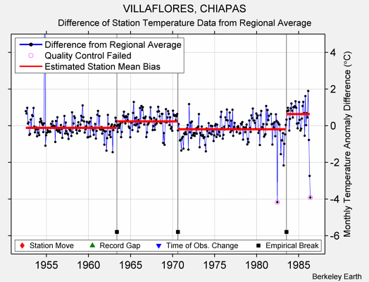 VILLAFLORES, CHIAPAS difference from regional expectation
