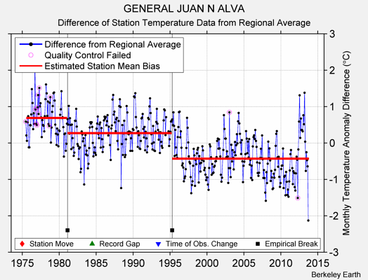 GENERAL JUAN N ALVA difference from regional expectation
