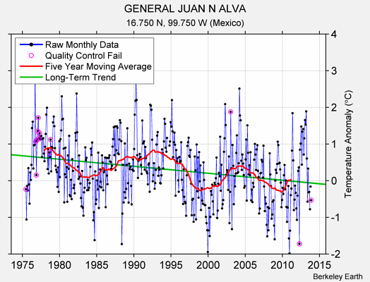GENERAL JUAN N ALVA Raw Mean Temperature