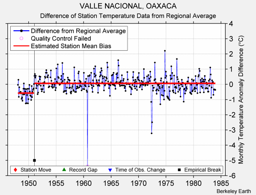 VALLE NACIONAL, OAXACA difference from regional expectation