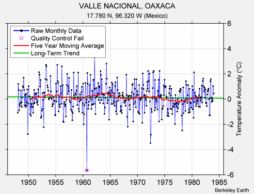 VALLE NACIONAL, OAXACA Raw Mean Temperature