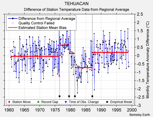 TEHUACAN difference from regional expectation